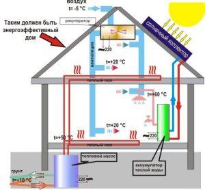Энергосберегающие технологии для частного дома.